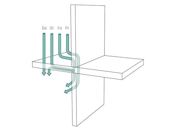 Neben dem direkten Schalldurchgang Dd ist immer auch die Schallübertragung über die Nebenwege Fd, Df und Ff relevant. Nach DIN 4109 (1989) ist für den Einfluss der Nebenwegsübertragung im Massivbau allein die flächenbezogene Masse der flankierenden Bauteile maßgeblich. Im pauschalen Berechnungsmodell mit dem Korrekturwert KL,1 bleibt die Art des Anschlusses unberücksichtigt. Bild: VG-Orth Multigips