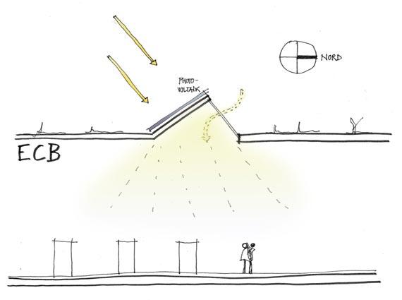 Durch die Nutzung von Tageslicht lässt sich der Energiebedarf für die Beleuchtung um 25% reduzieren.Die gen Norden ausgerichteten Shed-Flächen reduzieren die Kühllast. Die Rückseite dient zur Gewinnung von Solarenergie mittels Photovoltaik-Elementen.