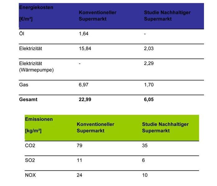 Energiekennwerte und Emissionszahlen des nachhaltigen Supermarktes im Vergleich zu einem konventionellen Supermarkt. ECB kann Entwicklern, Planern, Investoren mit Hilfe von Computersimulationen schon in der Planungsphase Aufschluss geben über den künftigen Energieverbrauch oder -kosten.