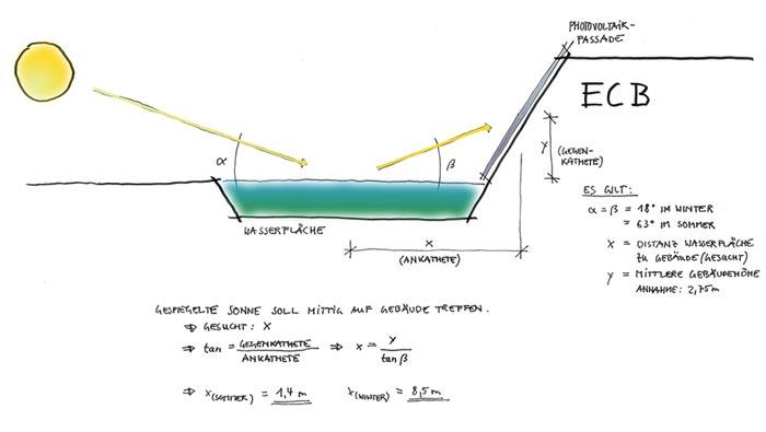 Entscheidend für den Wirkungsgrad der Photovoltaik-Anlage sind die Ausrichtung und die Neigung der Aufstellflächen.