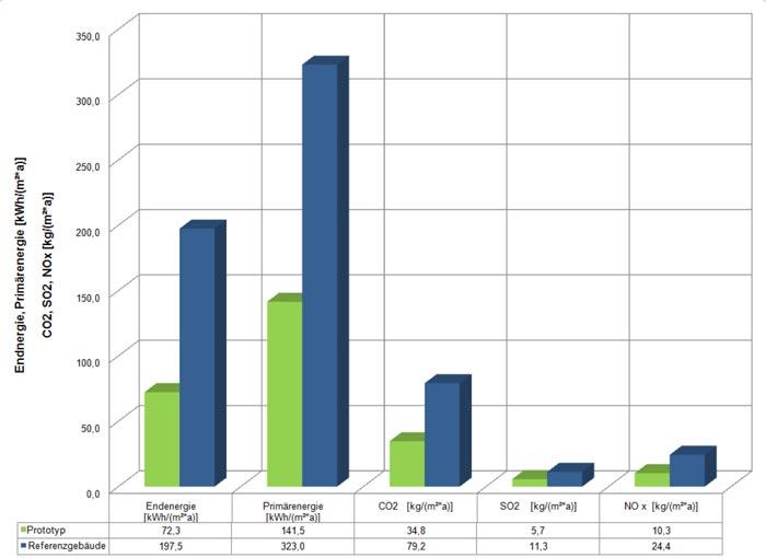 Vergleich des End- und Primärenergieverbrauchs sowie des Kohlendioxid-, Schwefeldioxids- und Stickoxid-Ausstoßes. Dank des hohen jährlichen Energieeintrags der PV-Anlage von 35 Kwh/m² kann der Gesamtenergiebedarf von 107 auf 72 Kwh/m² pro Jahr gesenkt werden.