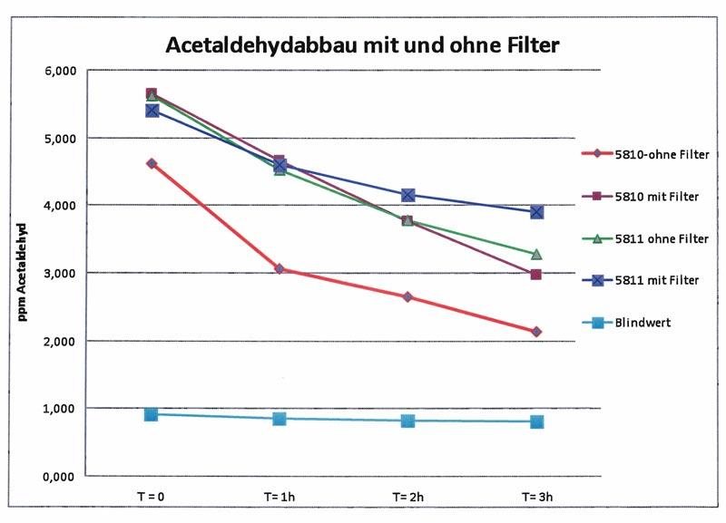 Auszug aus der Studie von Horst Kisch, Erlangen (Juni 2012): Als Versuchsmedium diente Acetaldehyd (entspricht menschlichem Schweiß bzw. jenen Ausdünstungen, die bei größeren Menschenansammlungen entstehen): Innerhalb kurzer Zeit wird ein  signifikanter Geruchsabbau erzielt, und zwar - sowohl außen (Fassaden), wenn die Photokatalyse mit sichtbarem und unsichtbaren UV-Licht abläuft (siehe Messwerte ohne Lichtfilter) - als auch innen (Räume), wenn die Photokatalyse nur mit sichtbarem Licht und ohne UV-Licht abläuft (siehe Messwerte mit Lichtfilter)