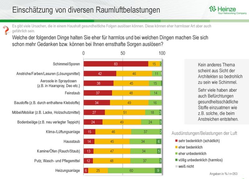 Eine aktuelle Studie des deutschen Bau-Informationsdienstleisters Heinze beleuchtet Befürchtungen und Anforderungen von Architekten/Planern in Bezug auf Raumluftqualität