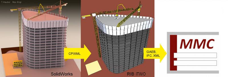 Veröffentlichung für alle Projektpartner – »RIB iTWO« als Projektplattform