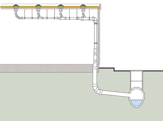 Druckstromentwässerung: Durch das in die Falleitung strömende Regenwasser wird in der Sammelleitung ein Unterdruck erzeugt, der die Dachfläche   bzw. das Rohrleitungssystem per Saugeffekt entwässert.
