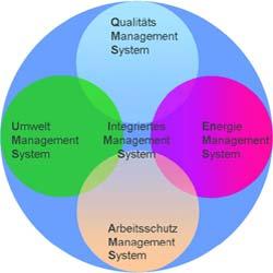 ift Rosenheim erweitert Managementzertifizierungen um die Bereiche Energie, Arbeits- und Gesundheitsschutz
