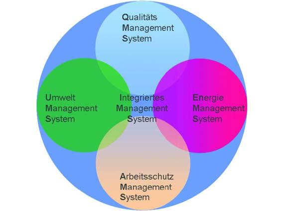 Das ift Rosenheim zertifiziert Managementsysteme für Qualität, Umwelt, Energie und Arbeits- & Gesundheitsschutz