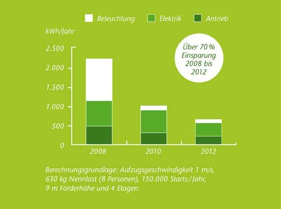Die Grafik verdeutlicht den um 70 Prozent gesunkenen Strombedarf des neuen »Kone MonoSpace« im Vergleich zum Vorgängermodell aus dem Jahr 2008.