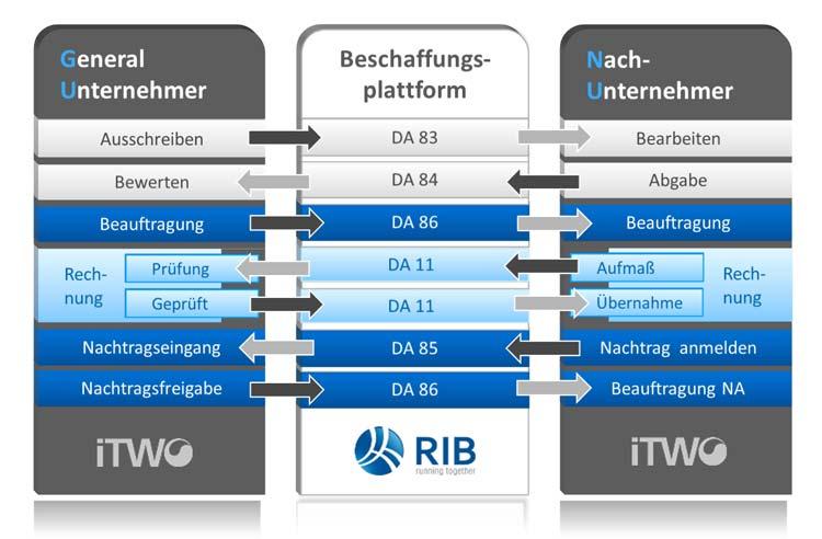 BA-Thesis über den erfolgreichen Einsatz der elektronischen Vergabe in der deutschen Bauindustrie - Studierende der Fachhochschule Regensburg evaluieren Kriterien für eine umfassende Prozessoptimierung