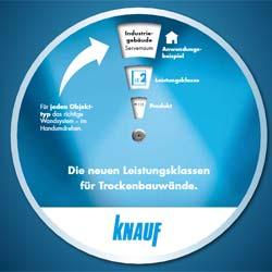 Trockenbauspezialist Knauf definiert Leistungsklassen für den Trockenbau
