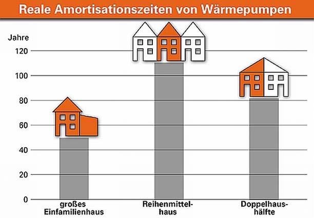 Anlagentechnik: Spätestens ab dem Verschärfungsschritt 2016 sind gegenüber einem Gebäude nach EnEV 2009 Amortisationszeiten von über 40 Jahren für die Mehrkosten die Regel. Unter rein ökonomischen Gesichtspunkten rechnet sich der Einsatz einer Pelletheizung aufgrund der exorbitant höheren Anschaffungs- und Wartungskosten nicht. Der Umwelt kommt sie dennoch zugute. Grafik: UNIPOR, München