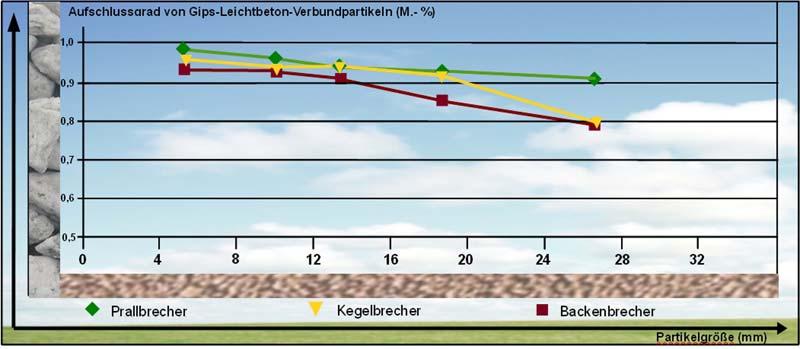Recycling von nicht-sortenreinem Leichtbeton: Die quantitativen Ergebnisse, die sich durch die verschiedenen Zerkleinerungs-maschinen erzielen lassen, unterscheiden sich nicht signifikant. Grafik: Bundesverband Leichtbeton e.V./ IAB Weimar gGmbH