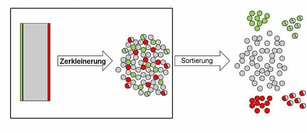 Leichtbeton-Recycling: Aufgrund der unterschiedlichen Zerkleinerungswiderstände der Baustoffe Gipsputz und Leichtbeton ist eine rein mechanische Trennung möglich. Grafik: Bundesverband Leichtbeton e.V./ IAB Weimar gGmbH