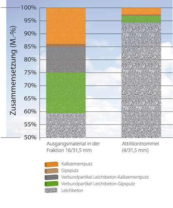 Leichtbeton-Recycling: Durch die Attritionsbeanspruchung lässt sich rund 95 Prozent des Rohstoffes als sortenreiner Leichtbeton zurückgewinnen. Grafik: Bundesverband Leichtbeton e.V./ IAB Weimar gGmbH