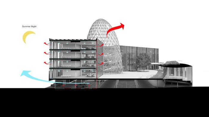 Die warme Abluft strömt unter Nutzung der durch Wind und Thermik entstehenden Unterdrücke an der Fassade sowie über verschiedene Öffnungen in der Lichtkuppel nach außen. In der Nacht gelangt frische Außenluft über die Öffnungen an Fassade und Kuppel ins Innere und kühlt das Gebäude. Bild: Bayer Material Science AG