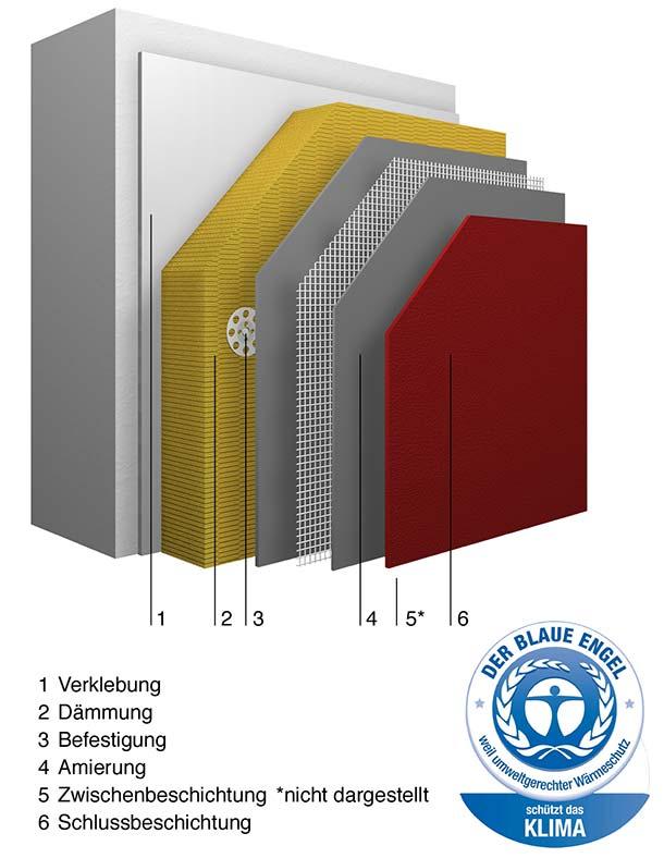 Das Fassadendämmsystem »StoTherm Classic S1« kombiniert die Vorteile mineralischer Dämmstoffe mit denen organischer Putze – es ist nicht brennbar und zugleich extrem robust. Da es zudem frei von halogenierten Flammschutzmitteln sowie von bioziden Filmschutzmittel ist, wurde es aufgrund dieses besonders umweltfreundlichen Profils mit dem »Blauen Engel« ausgezeichnet. Bild: Sto AG / RAL
