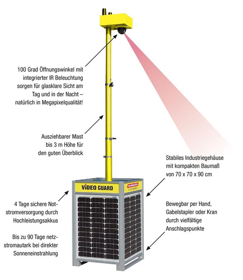 Mit einem Kamerablickwinkel von 100 Grad und einem Radius von bis zu 30 Metern bewacht Video Guard One kleine und mittelgroße Flächen lückenlos. Foto: Video Guard