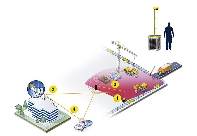 Mit Video Guard One hat die ISG nun ein System entwickelt, mit dem Kunden künftig auch ein effizienter und kostengünstiger Schutz für kleinere Areale geboten wird. Foto: Video Guard