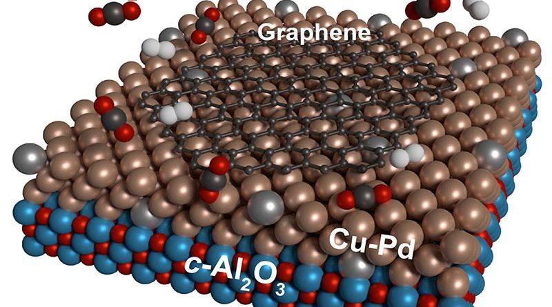 Kohlendioxid (rot-schwarz) und Wasserstoff (grau) reagieren auf Kupfer-Palladium Oberflächen katalytisch zum Technologiematerial Graphen (schwarz). Abbildung: E. Moreno-Pineda, KIT