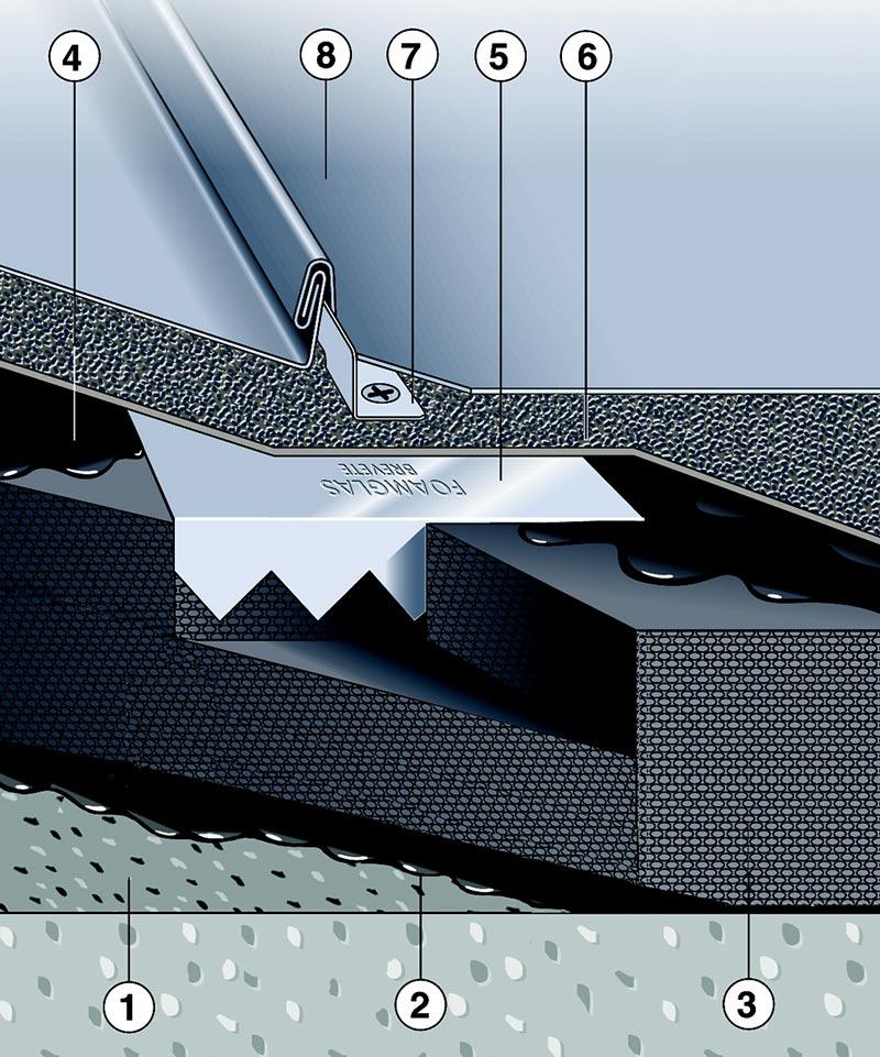 Gegenüber Warmdachsystemen mit konventioneller Dämmung benötigt das Metalldachsystem zur Aufnahme der Dacheindeckung keine Befestigungen, die im Tragwerk verankert sind: 1) Betonuntergrund mit Voranstrich 2) Verklebung in Heißbitumen 3) Foamglas Platten 4) Heißbitumendeckabstrich 5) Krallenplatte 6) Trennlage (Bitumenschweißbahn) 7) Befestigungshaft 8) Metalldeckung Abbildung: Deutsche FOAMGLAS® GmbH