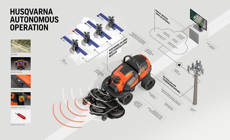 Husqvarna Autonomous Operation