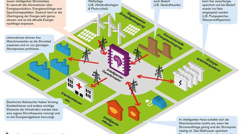 Innovative Lösungen der Leistungselektronik können um die Zuverlässigkeit von Transformatoren erhöhen. Foto: AG Liserre