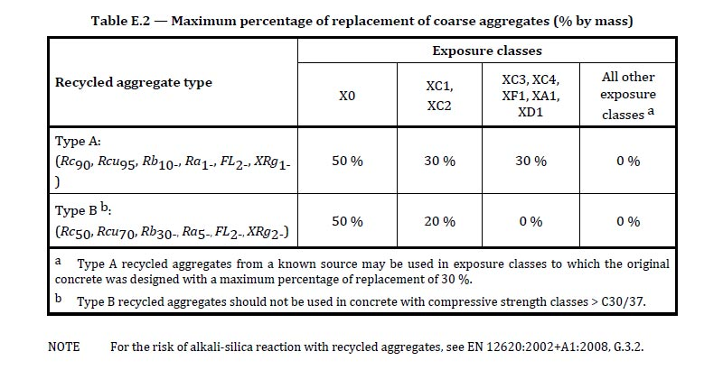 Von der Norm EN 206 empfohlene maximale Prozentsätze von Gesteinskörnungen. Abbildung: SySpro-Gruppe Betonbauteile e.V.; Beton-Betz GmbH