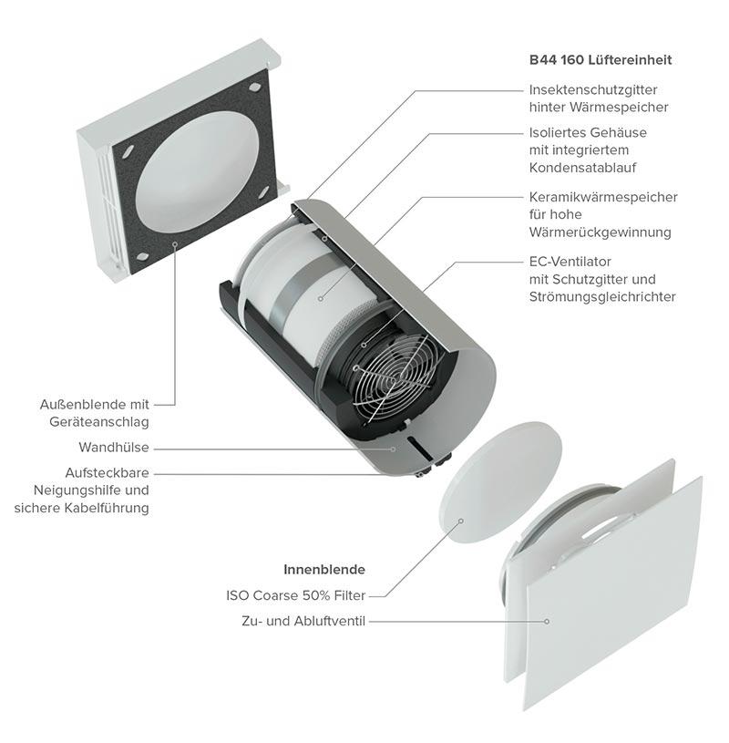 Effizientes Einzelraum-Lüftungsgerät für den Einbau in die Außenwand von der Vallox GmbH. Bild: Vallox GmbH