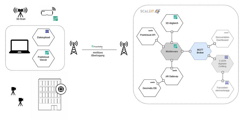 Eingesetzte Softwarearchitektur der Demo. Bild: se commerce