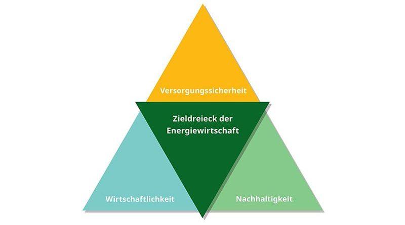 Erfüllen die Anforderungen der Energiewirtschaft von morgen: wasserstofftaugliche Blockheizkraftwerke als Kernkomponenten der Sektorenkopplung. Bildquelle: 2G Energy AG