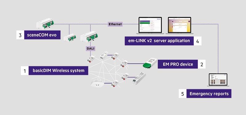 Grafik: Darstellung des Systems mit seinen Komponenten